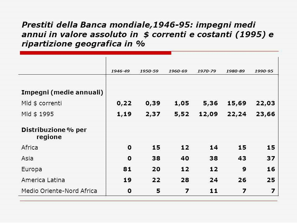 Prestiti della Banca mondiale,1946-95: impegni medi annui in valore assoluto in $ correnti e costanti (1995) e ripartizione geografica in %