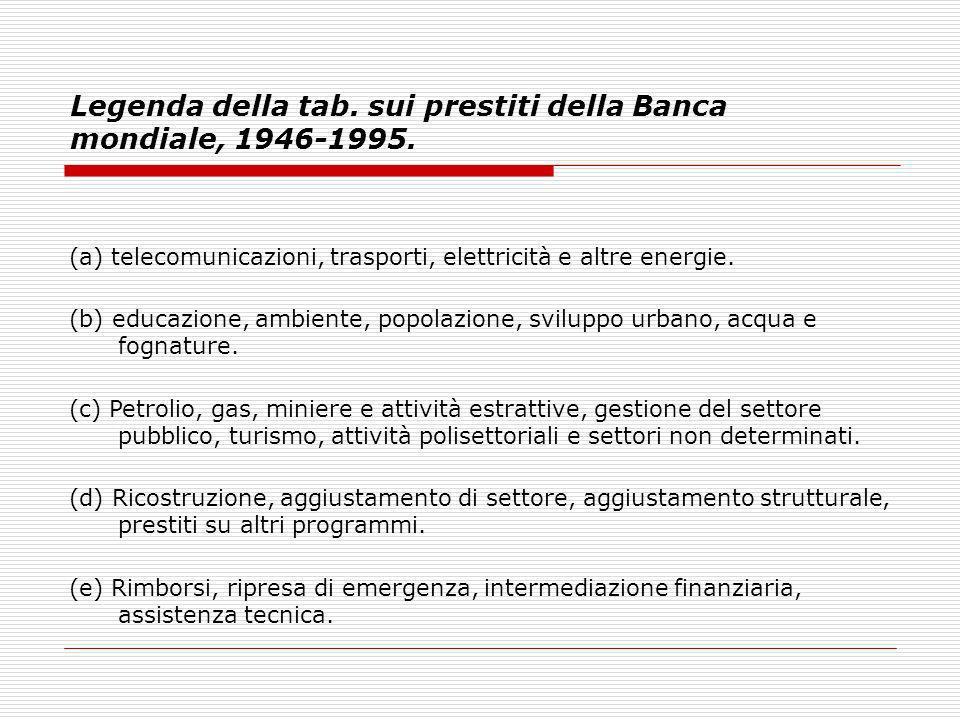 Legenda della tab. sui prestiti della Banca mondiale, 1946-1995.