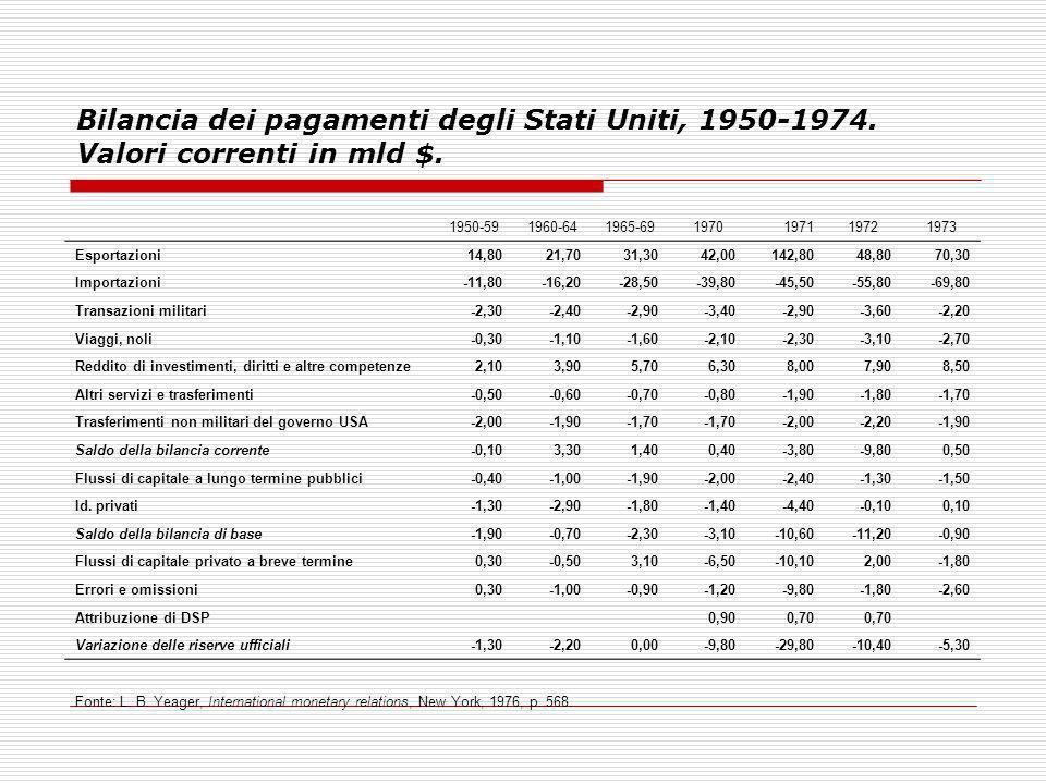 Bilancia dei pagamenti degli Stati Uniti, 1950-1974