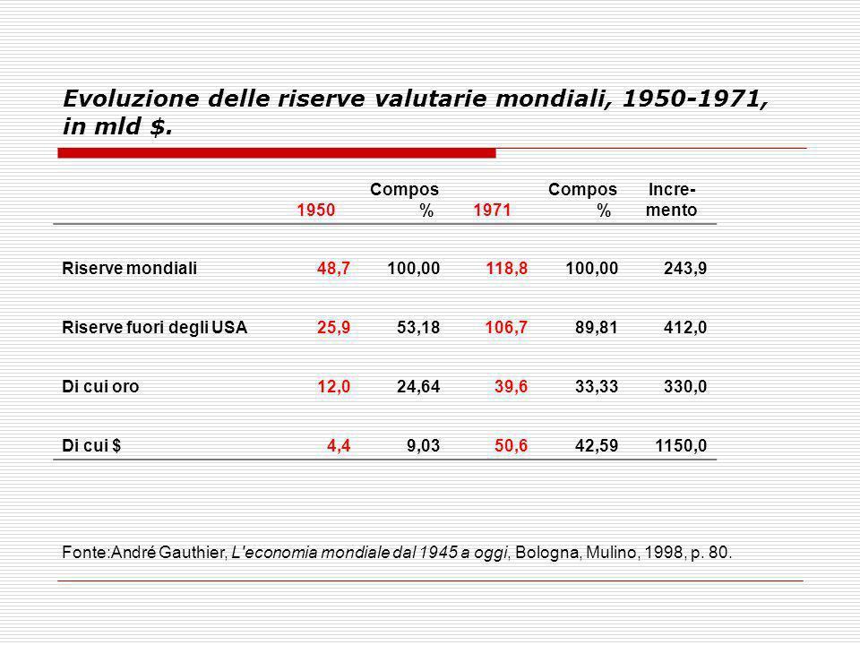 Evoluzione delle riserve valutarie mondiali, 1950-1971, in mld $.