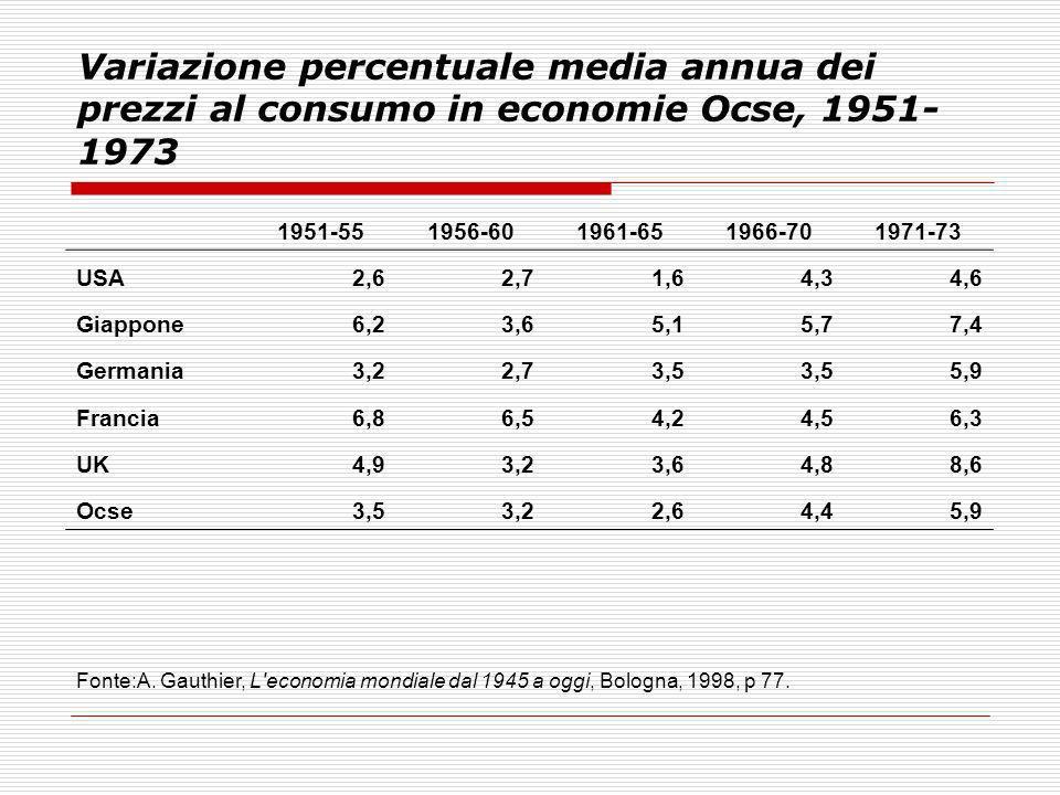 Variazione percentuale media annua dei prezzi al consumo in economie Ocse, 1951-1973