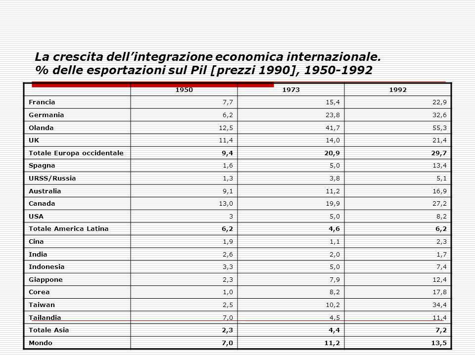 La crescita dell'integrazione economica internazionale