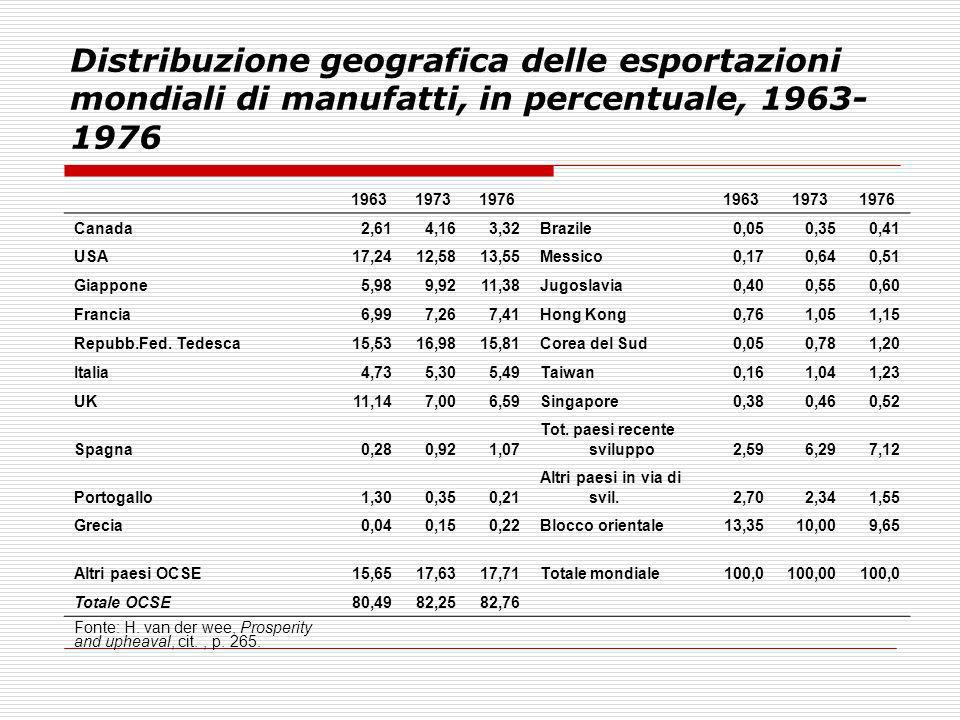Distribuzione geografica delle esportazioni mondiali di manufatti, in percentuale, 1963-1976