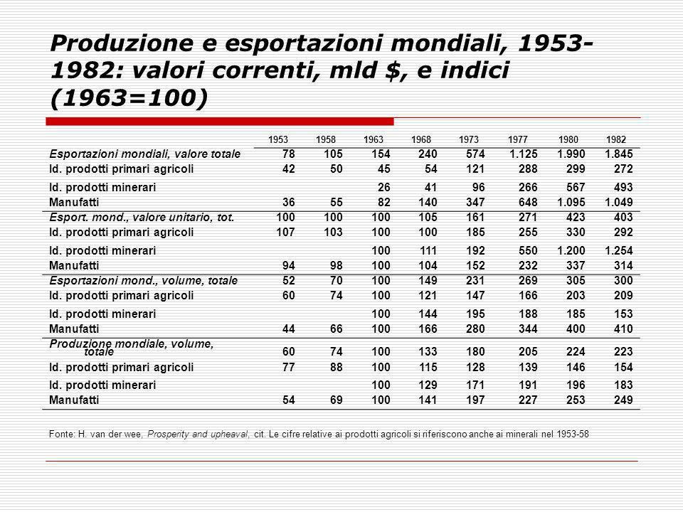 Produzione e esportazioni mondiali, 1953-1982: valori correnti, mld $, e indici (1963=100)