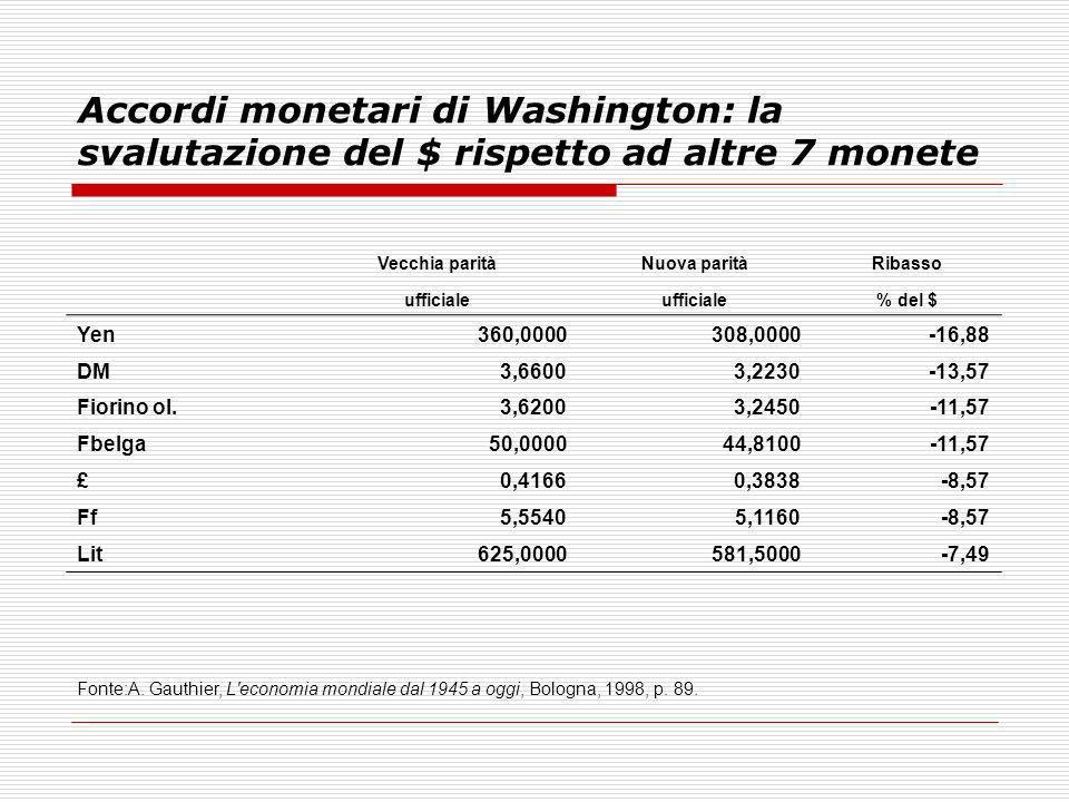 Accordi monetari di Washington: la svalutazione del $ rispetto ad altre 7 monete