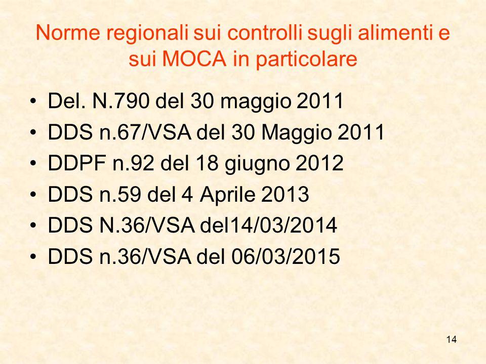 Norme regionali sui controlli sugli alimenti e sui MOCA in particolare