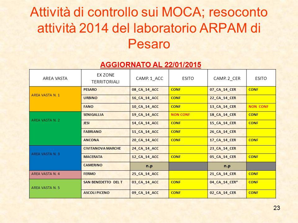 Attività di controllo sui MOCA; resoconto attività 2014 del laboratorio ARPAM di Pesaro