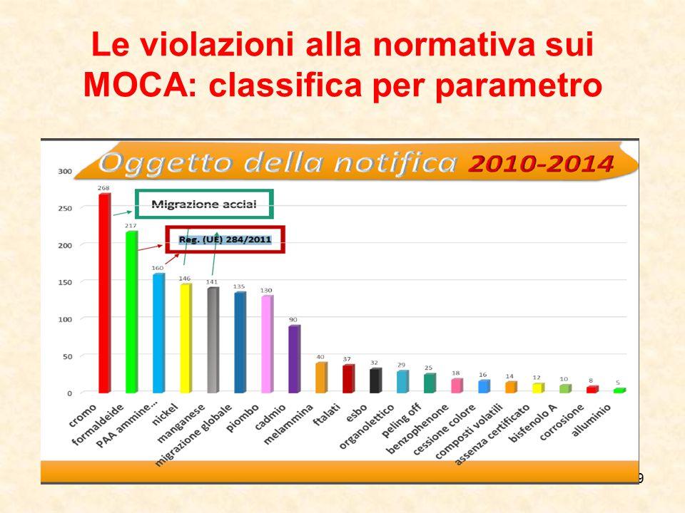Le violazioni alla normativa sui MOCA: classifica per parametro