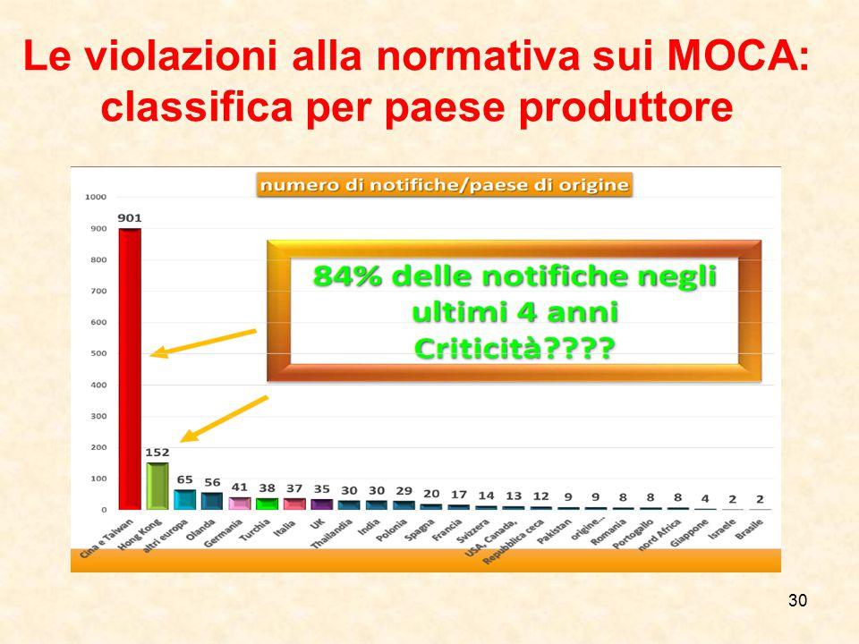 Le violazioni alla normativa sui MOCA: classifica per paese produttore