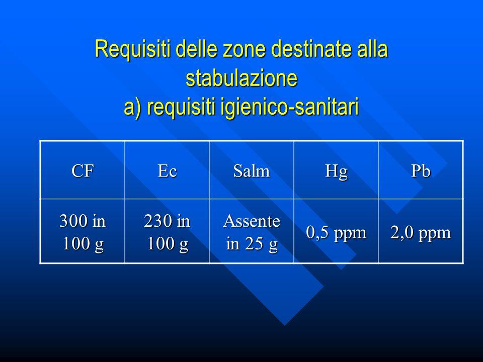 Requisiti delle zone destinate alla stabulazione a) requisiti igienico-sanitari