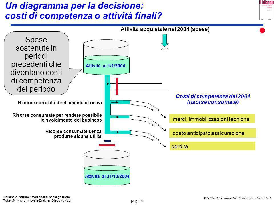 Un diagramma per la decisione: costi di competenza o attività finali