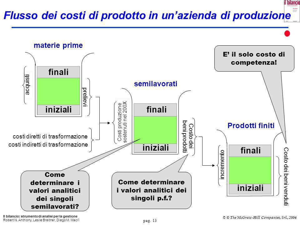 Flusso dei costi di prodotto in un'azienda di produzione