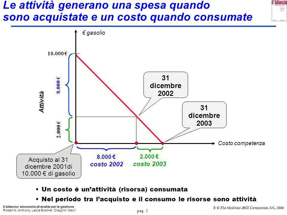 Acquisto al 31 dicembre 2001di 10.000 € di gasolio