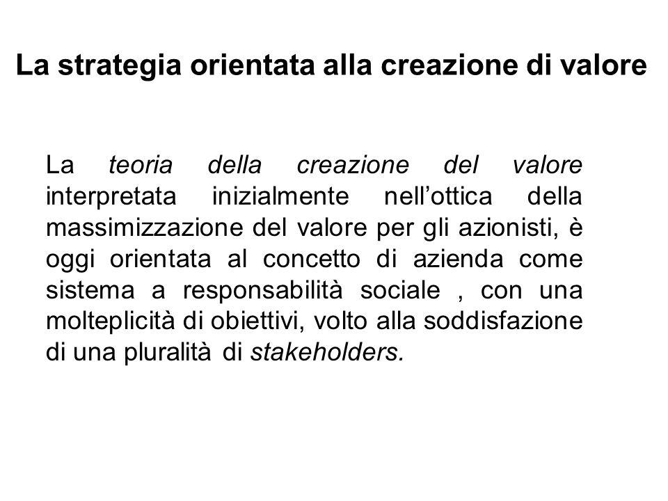 La strategia orientata alla creazione di valore