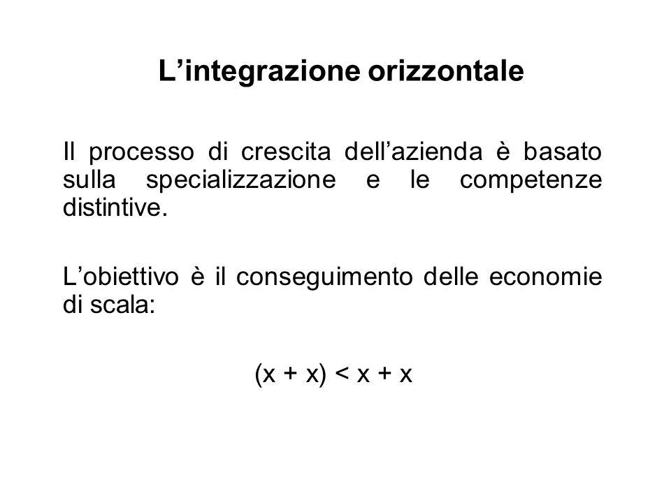 L'integrazione orizzontale