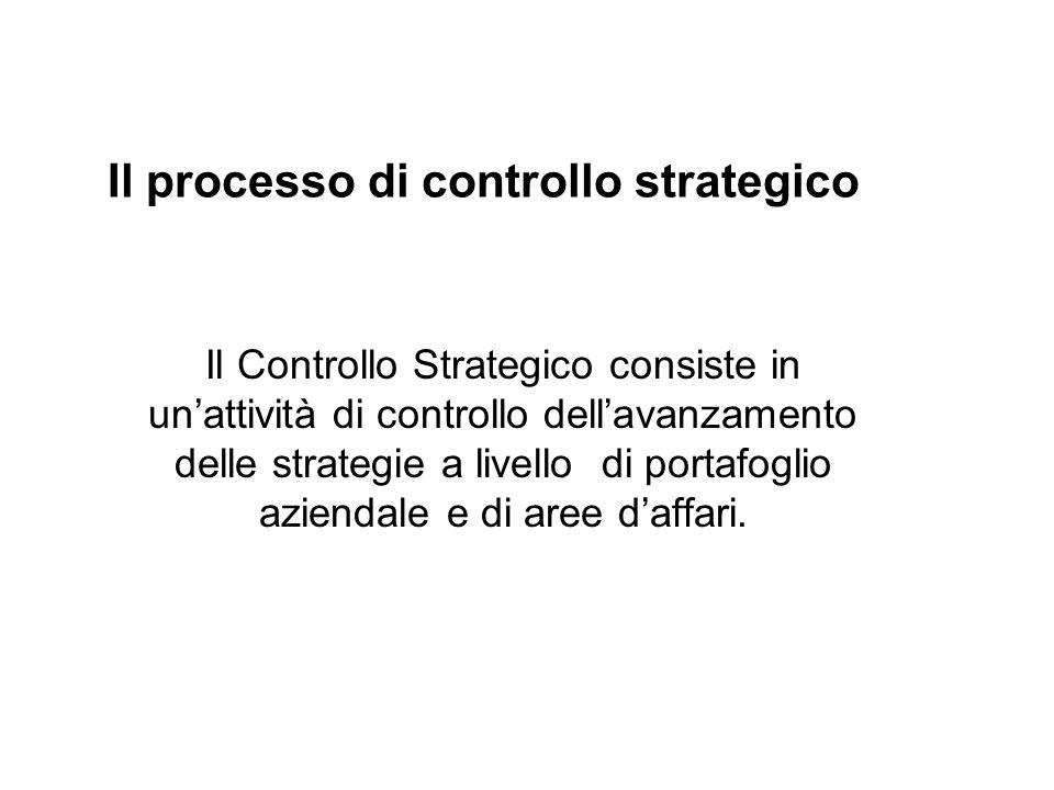 Il processo di controllo strategico