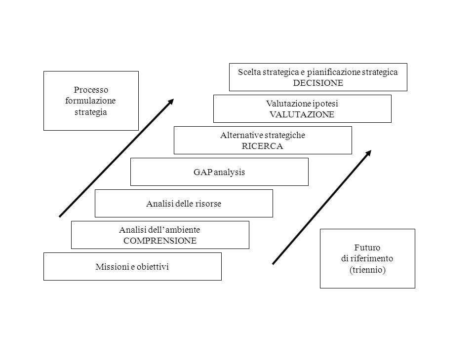 Scelta strategica e pianificazione strategica DECISIONE Processo