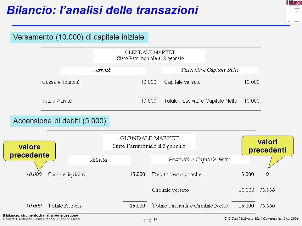 Bilancio: l'analisi delle transazioni