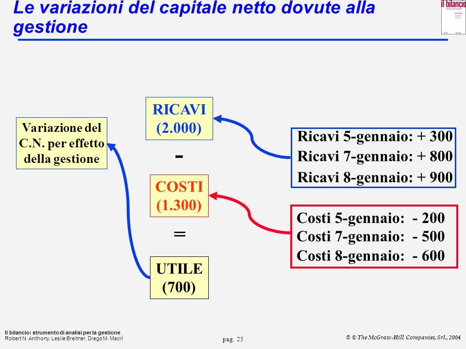 Le variazioni del capitale netto dovute alla gestione