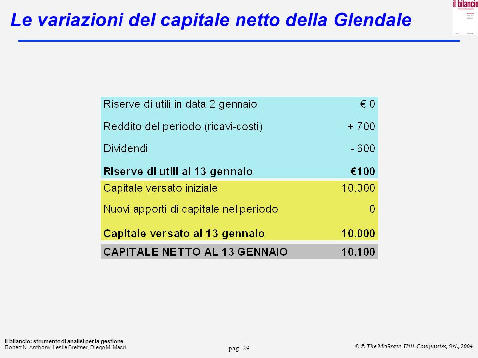 Le variazioni del capitale netto della Glendale
