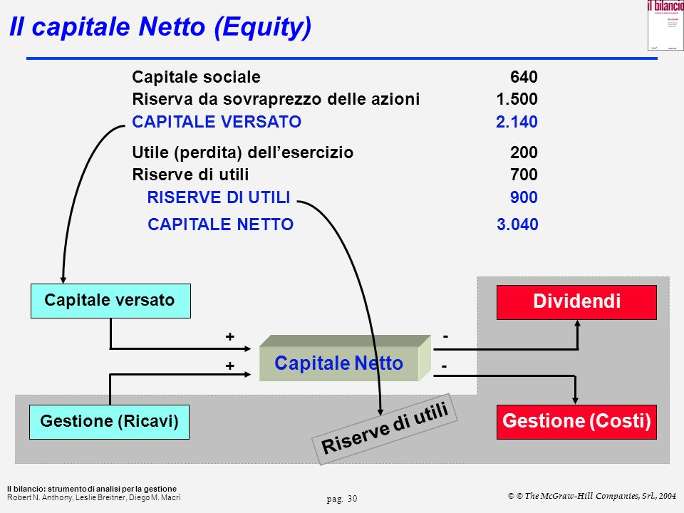 Il capitale Netto (Equity)