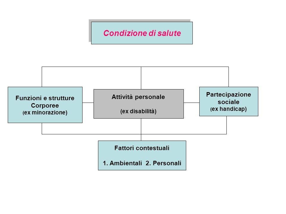 Condizione di salute Partecipazione Funzioni e strutture