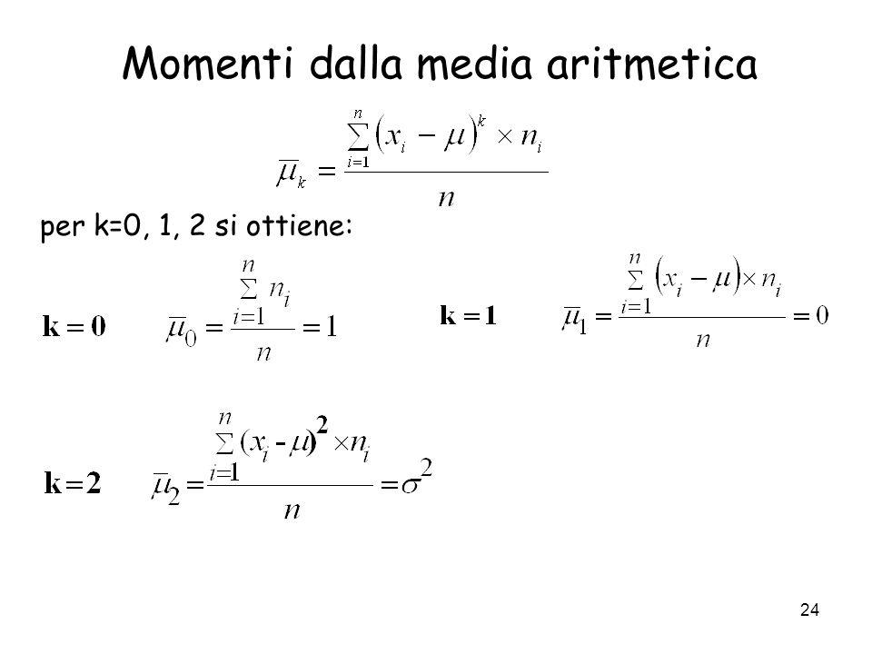 Momenti dalla media aritmetica