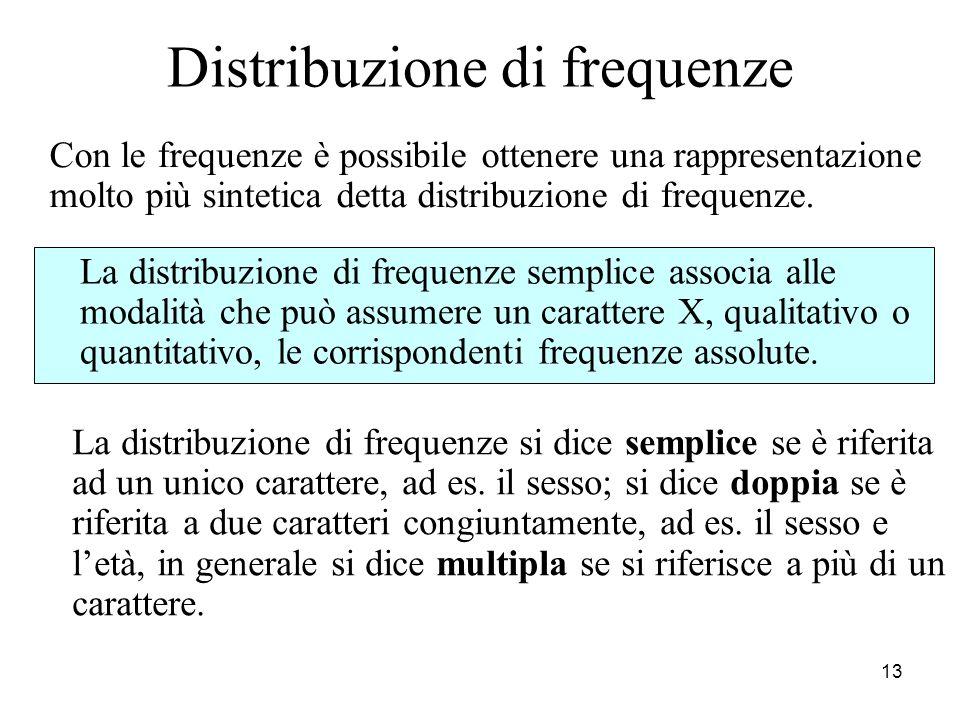 Distribuzione di frequenze