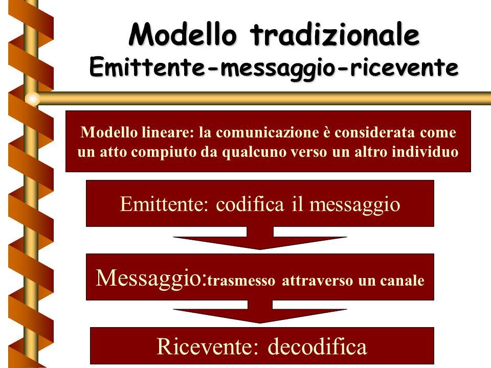 Modello tradizionale Emittente-messaggio-ricevente