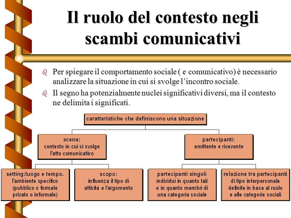 Il ruolo del contesto negli scambi comunicativi