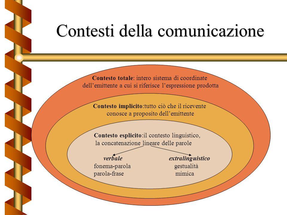 Contesti della comunicazione