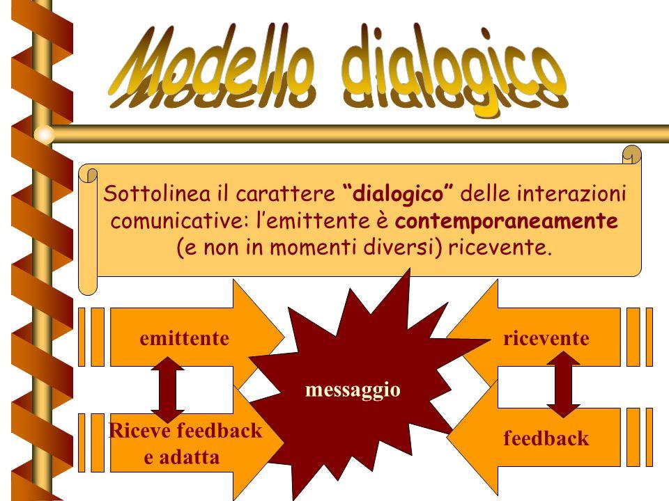 Modello dialogico Sottolinea il carattere dialogico delle interazioni. comunicative: l'emittente è contemporaneamente.