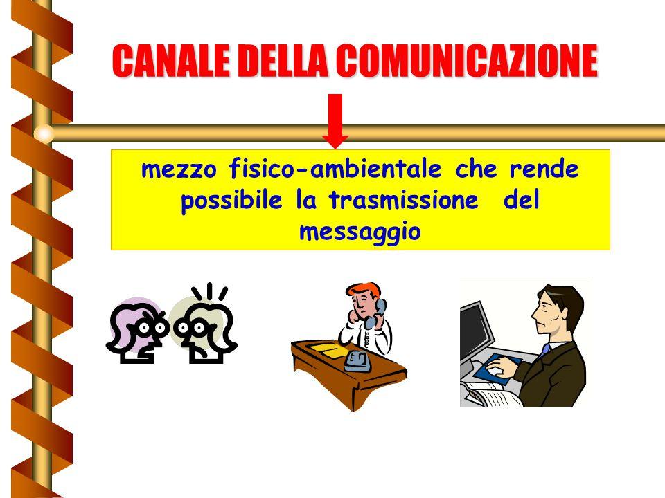 CANALE DELLA COMUNICAZIONE