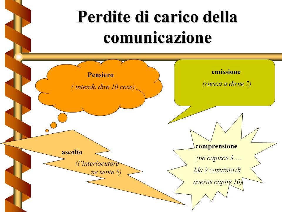 Perdite di carico della comunicazione