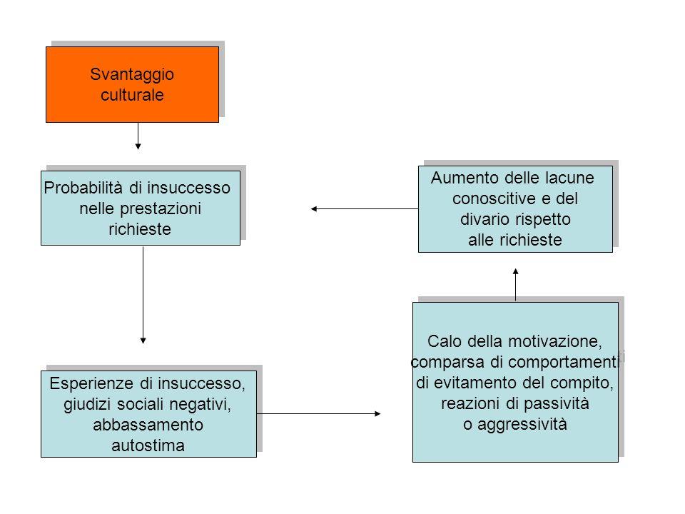 Probabilità di insuccesso nelle prestazioni richieste