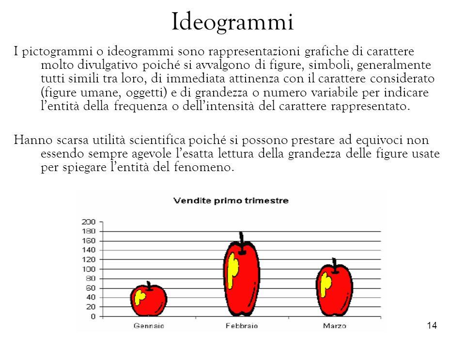 Ideogrammi