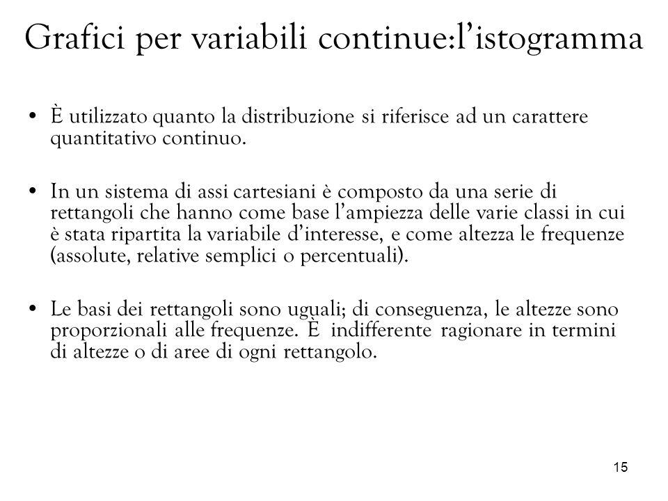 Grafici per variabili continue:l'istogramma