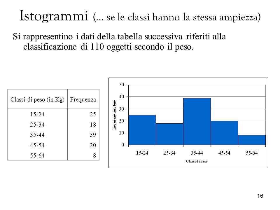 Istogrammi (… se le classi hanno la stessa ampiezza)