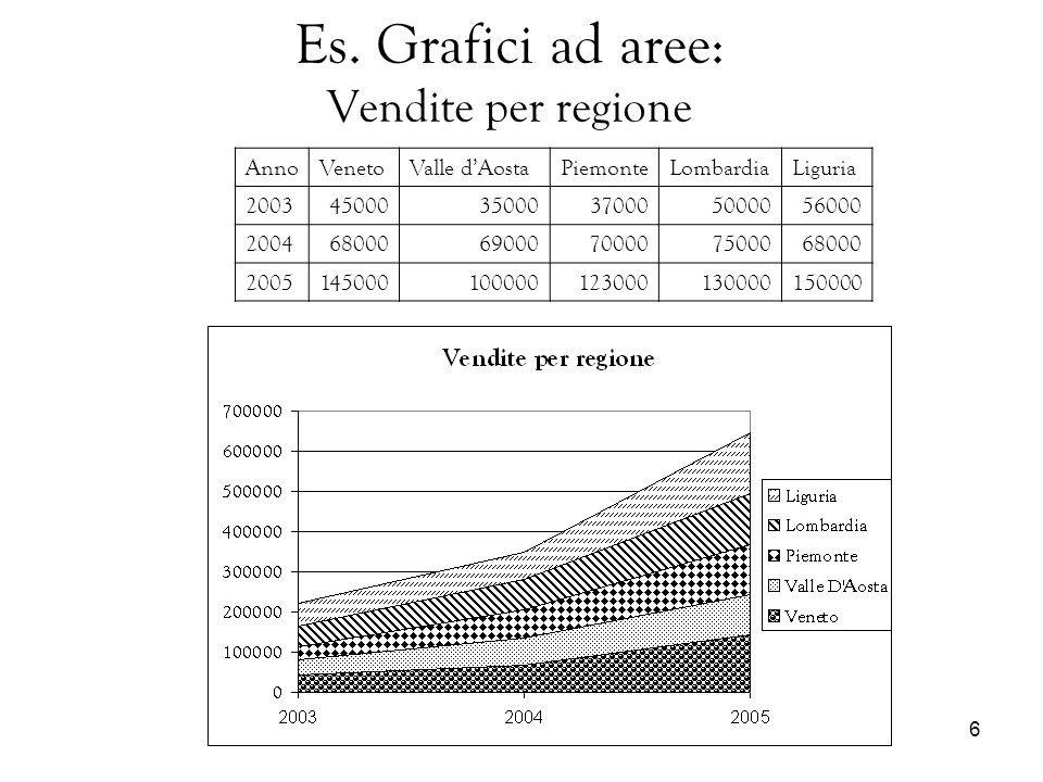 Es. Grafici ad aree: Vendite per regione