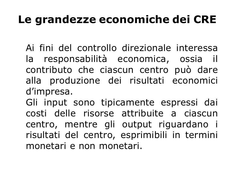 Le grandezze economiche dei CRE