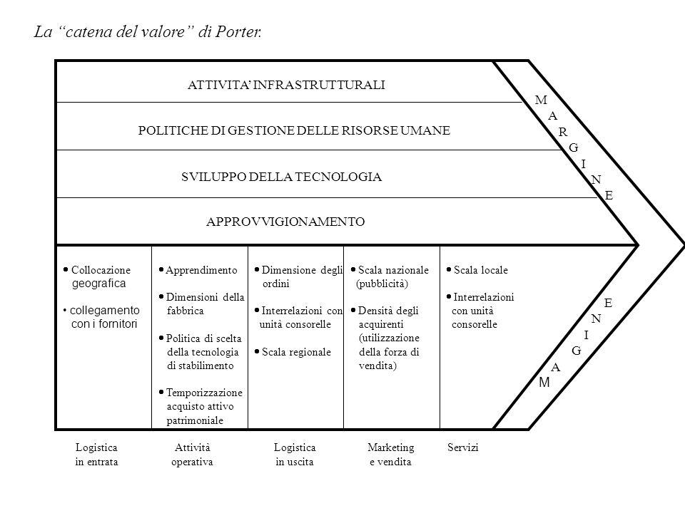 La catena del valore di Porter.