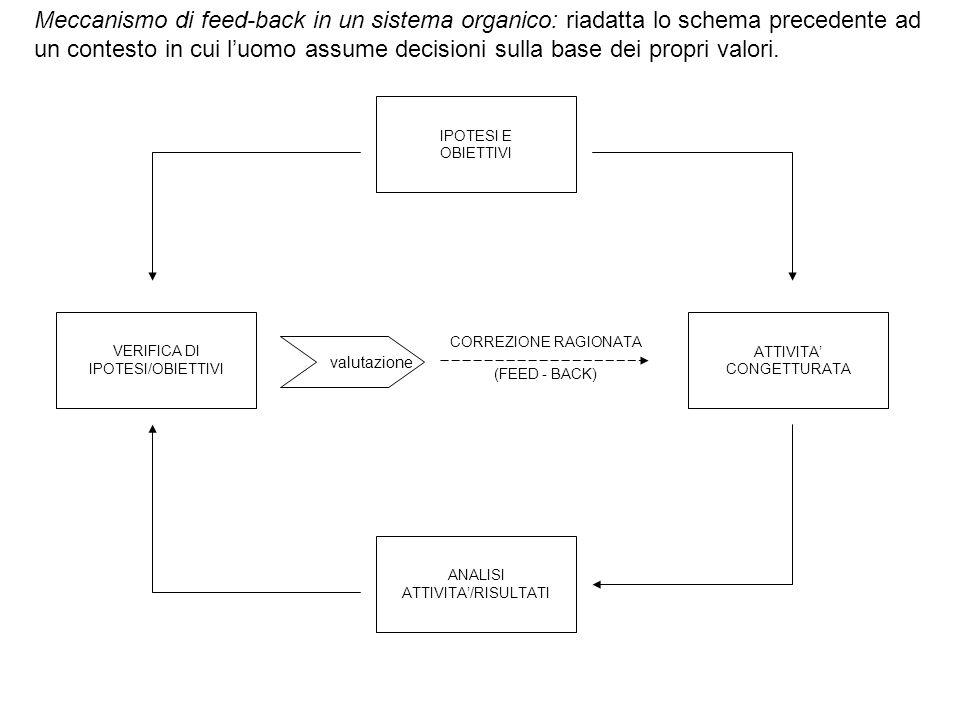 Meccanismo di feed-back in un sistema organico: riadatta lo schema precedente ad