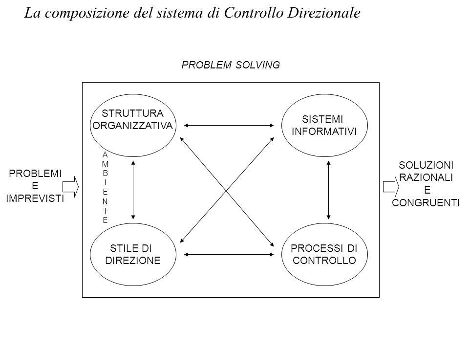 La composizione del sistema di Controllo Direzionale