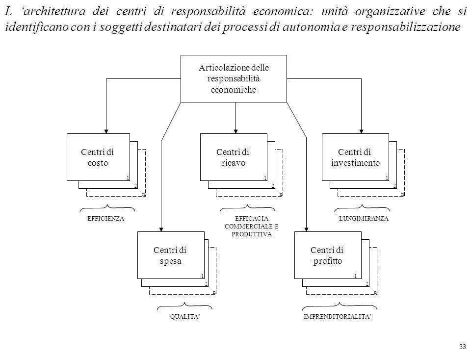 L 'architettura dei centri di responsabilità economica: unità organizzative che si identificano con i soggetti destinatari dei processi di autonomia e responsabilizzazione