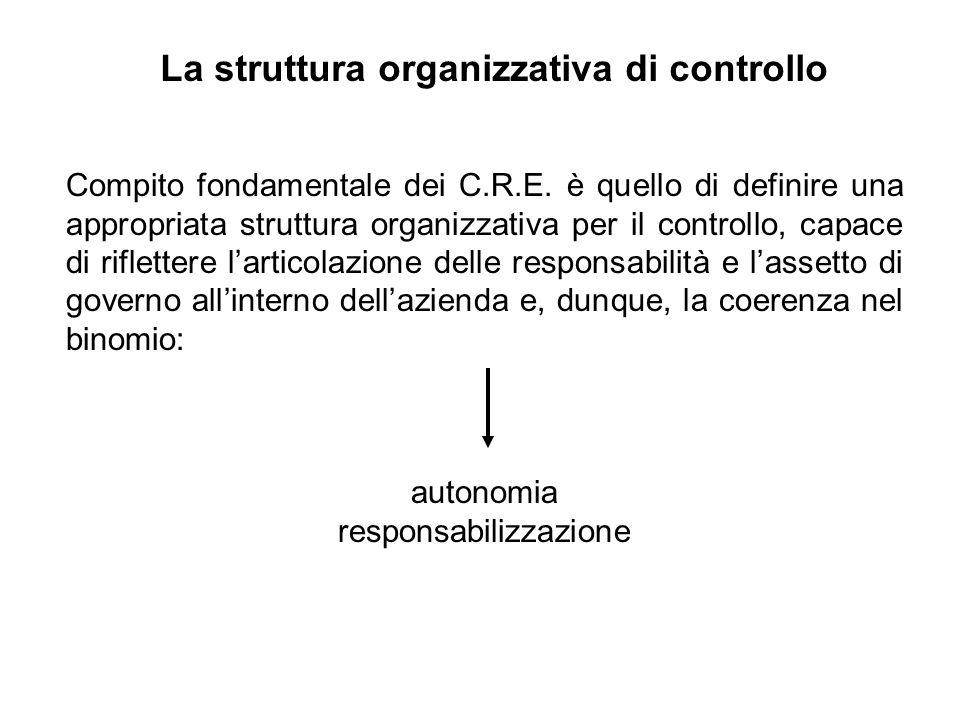 La struttura organizzativa di controllo