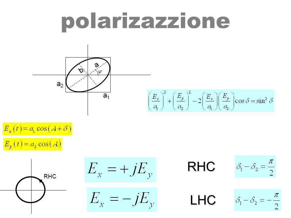 polarizazzione a b a2 a1 RHC RHC LHC