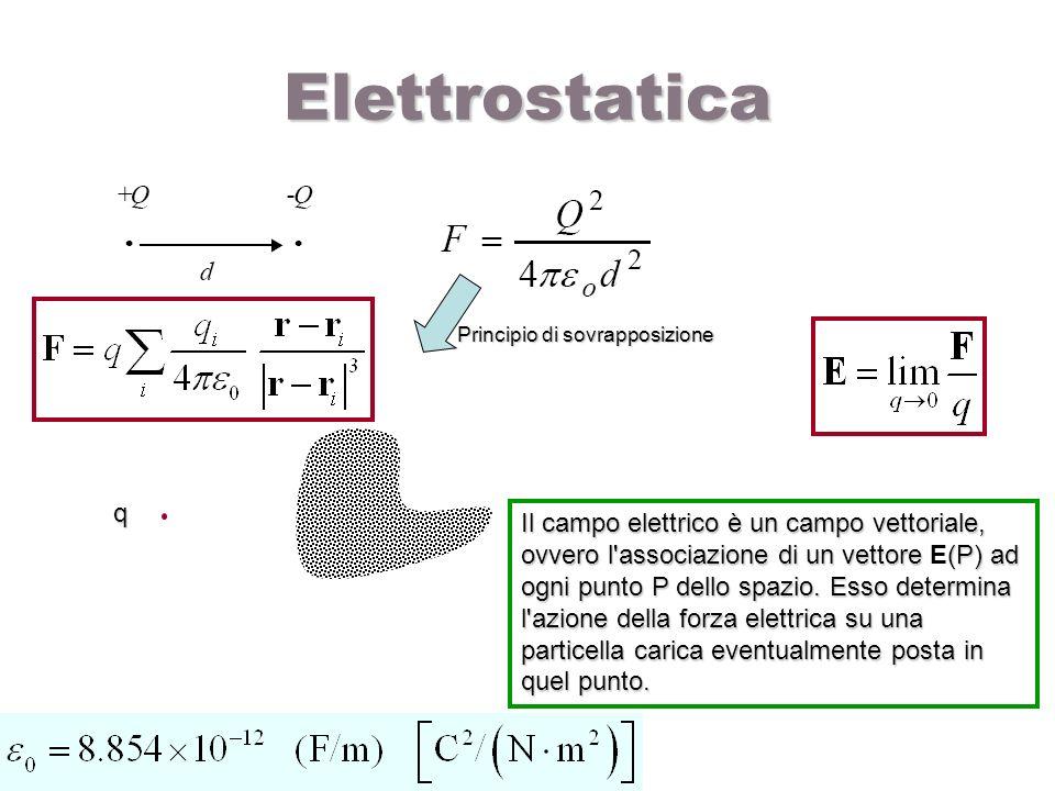 Elettrostatica Principio di sovrapposizione. q.