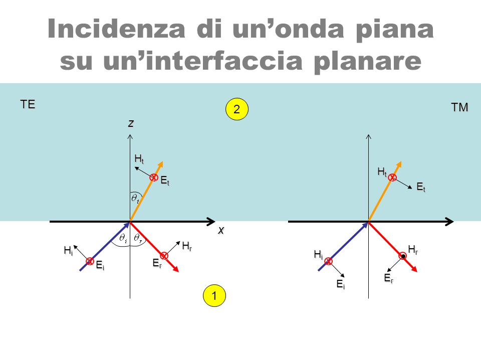 Incidenza di un'onda piana su un'interfaccia planare