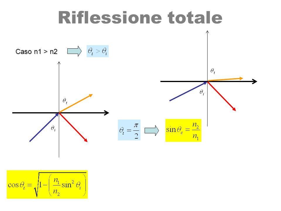 Riflessione totale Caso n1 > n2