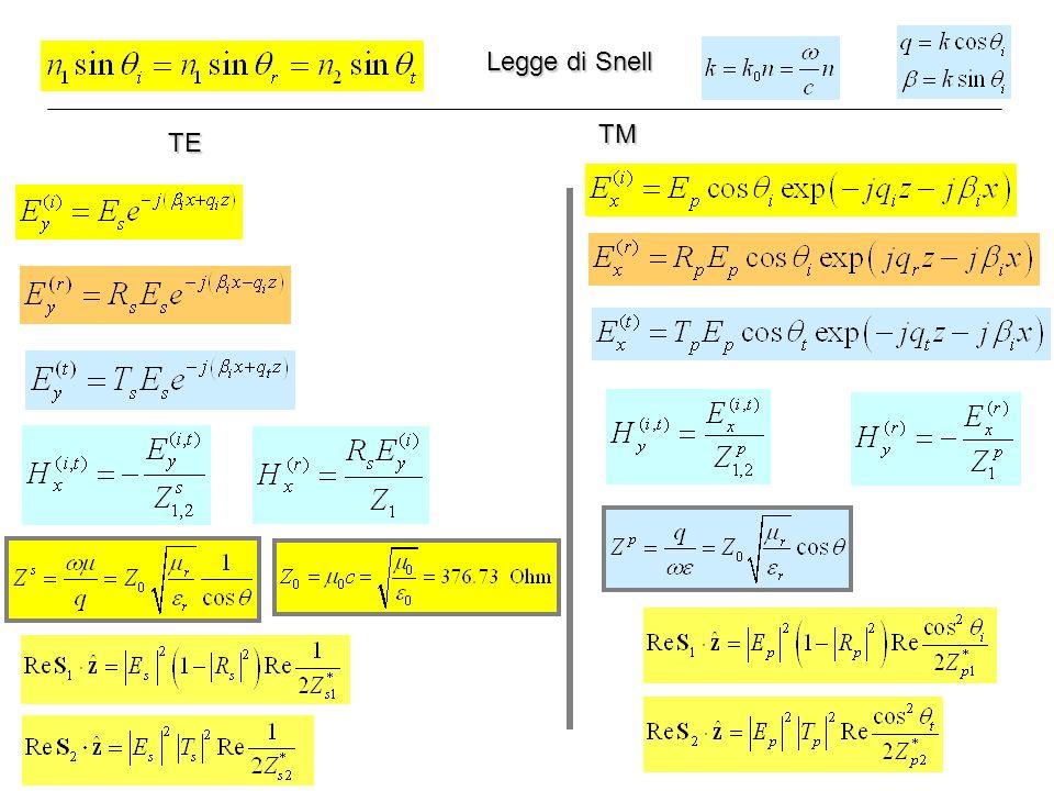 Legge di Snell TM TE